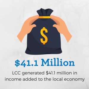LCC generated $41.1 million in income added tot he local economy